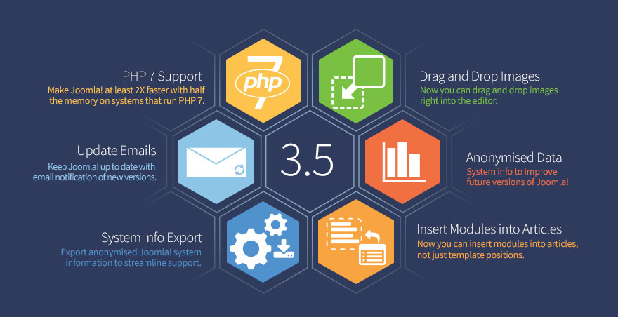 Joomla 3.5 New Features