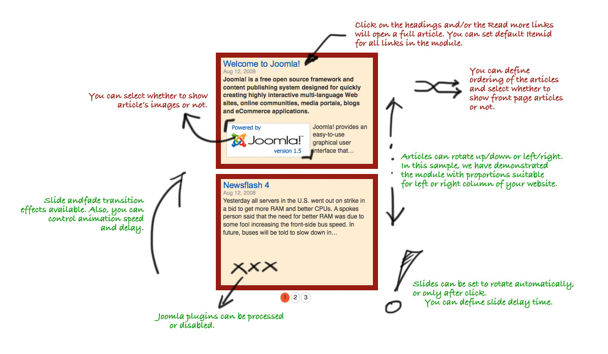 joomla spin pics through article