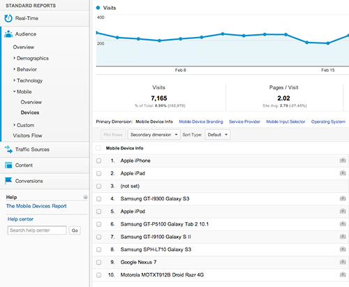 mobile stats on analytics